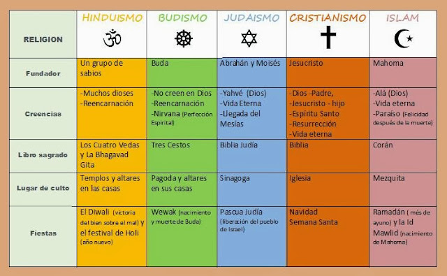 LAS 5 GRANDES RELIGIONES
