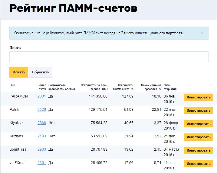 Инвестирование в счета PrivateFX