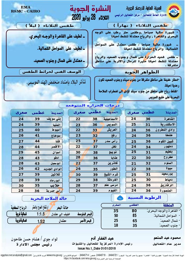اخبار طقس الثلاثاء 28 يوليو 2020 النشرة الجوية فى مصر