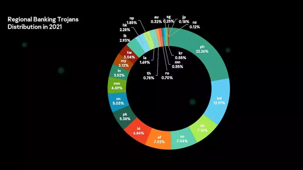 Banking Trojans in APAC 2021 Distribution
