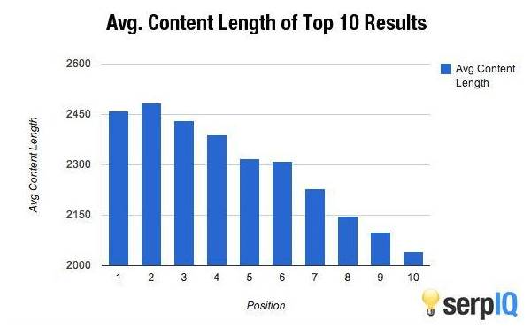 Average-Content-Length-Of-Top-10-Results-By-SerpIQ