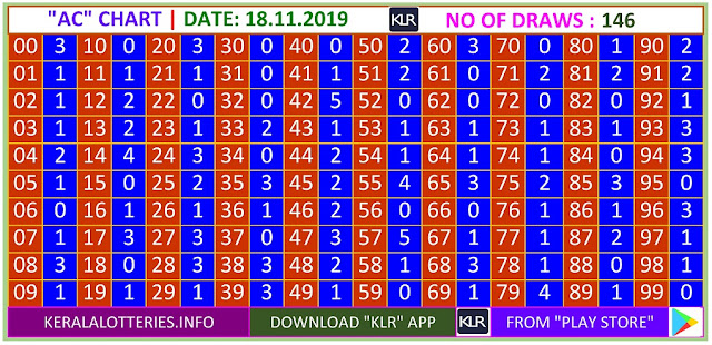 Kerala Lottery Result Winning Numbers AC Chart Monday 145 Draws on 18.11.2019