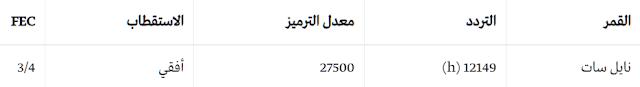 تردد القناة الثقافية السعودية 2020