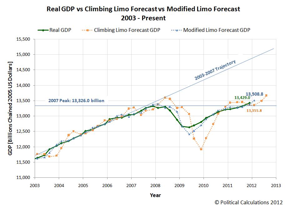 Real GDP vs Climbing Limo Forecast vs Modified Limo Forecast, 2003 - Present, Incorporating 2011Q4 Final Estimate