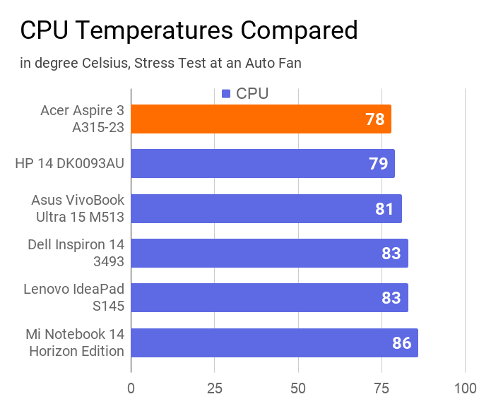 A chart on the comparison of CPU temperature measured during stress test at an auto fan of this laptop with other similar price laptops.