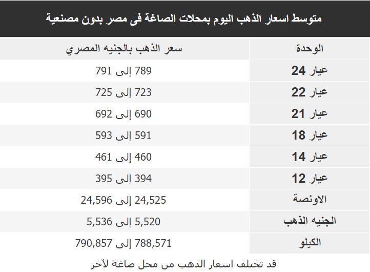 اسعار الذهب اليوم فى مصر Gold الاثنين 13 يناير 2020