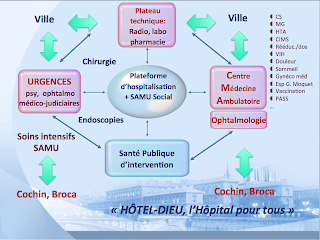 hopital de la source ophtalmologie