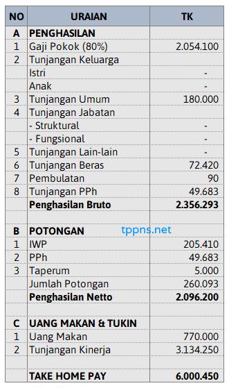 gaji penjaga tahanan dan pengawal tahanan
