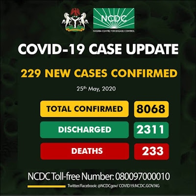 Nigeria records 229 new confirmed cases of COVID-19 on Monday May 20th 2020, according to the Nigeria Centre for Disease Control (NCDC).  The disease management centre made this announcement in a tweet via it verified Twitter page @NCDCgov, where it noted that this new figure recorded has now summed up the total confirmed cases in the country to 8068.  The centre also released a breakdown of the new confirmed cases recorded per states thus; Lagos-90, Katsina-27, Imo-26, Kano-23, FCT-14, Plateau-12, Ogun-9, Delta-7, Borno-5, Rivers-5, Oyo-4, Gombe-3, Osun-2, Anambra-1, and Bayelsa-1  Imo State which did not record a single case a day before and only has a total of 7 (Seven) COVID-19 cases, recorded massively this time with 26 new confirmed cases reported, bringing the tally in the state to 33.