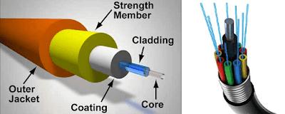Bagian-bagian Kabel Fiber Optik