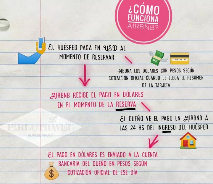 Airbnb y el impuesto del 30%