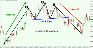 Image contains picture of a chart showing reversal pattern formation