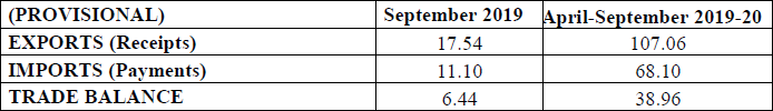 Services Trade - Exports & Imports (Services) (US $ Billion) (Provisional) September 2019