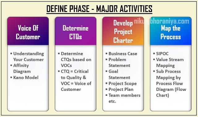 Activity in Define Phase