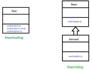 penggunaan overloading dan overriding pada bahasa pemrograman Java