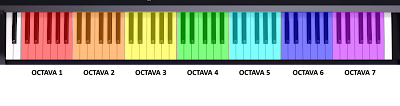 Octavas en un piano de 88 teclas