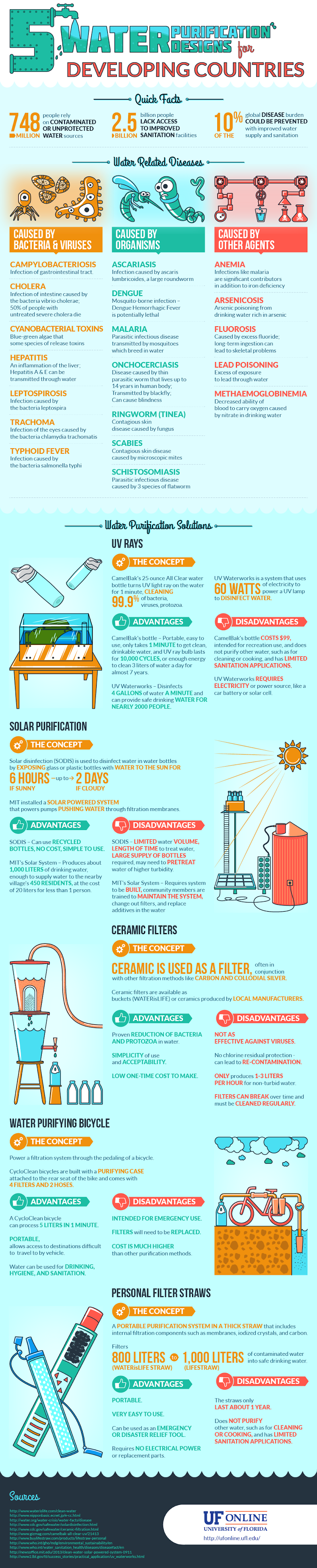 Five Water Purification Designs #infographic #Health #Water #Water Purification
