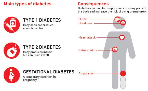 viviendo con diabetes tipo 1 estadísticas del reino unido