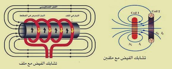 القوة الدافعة الكهربائية بالتأثير الكهرومغناطيسي