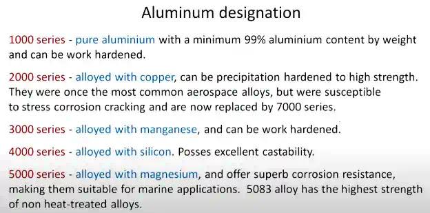 Type of Aluminium Material