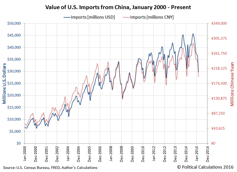 Value of Trade in Goods and Services Imported to the U.S. from China, January 2000 through March 2016