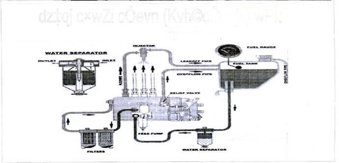 maintenance of tractor-fuel method