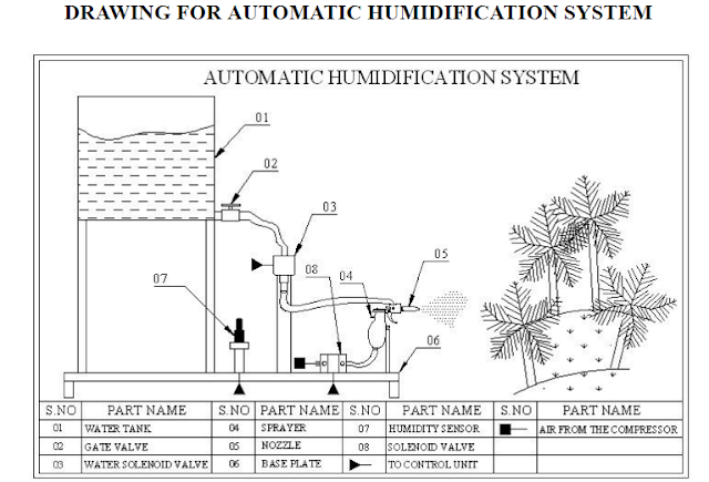 Drawing For Automatic humidification Mechanical Projects