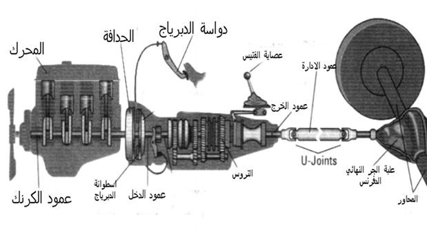 مكونات نظام نقل الحركة في السيارة