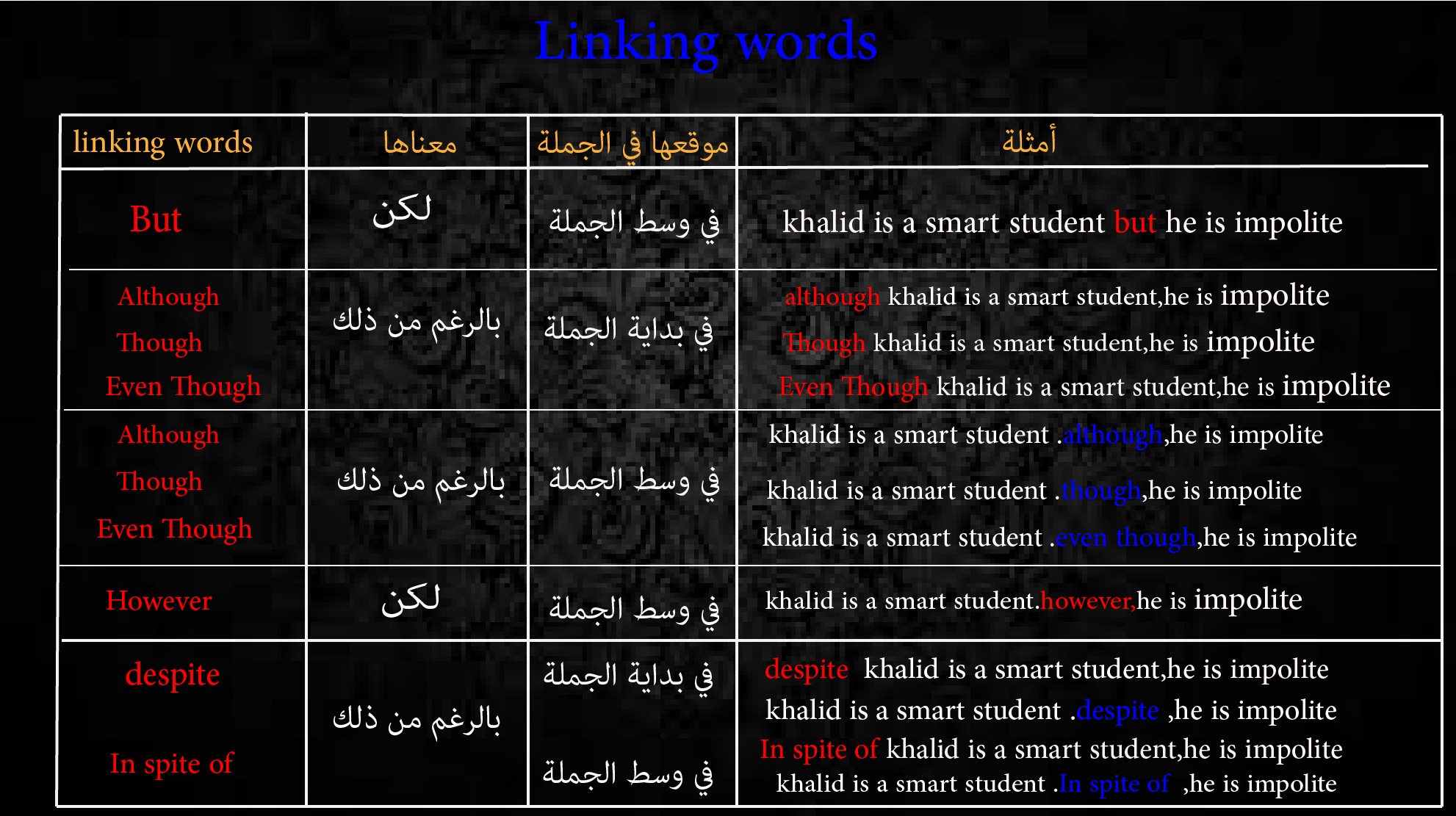 أبسط شرح لدرس أدوات الربط في اللغة االإنجليزية Linking words in English
