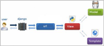 Django : Pola MVC dan MVT pada Framework Django