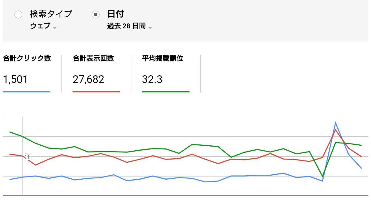 Search Consoleの検索アナリティクスのクリック数と表示回数と掲載順位のグラフ