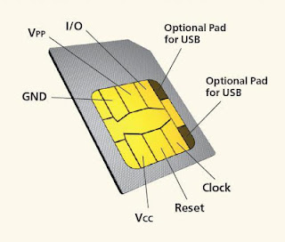 Sim Card Explained