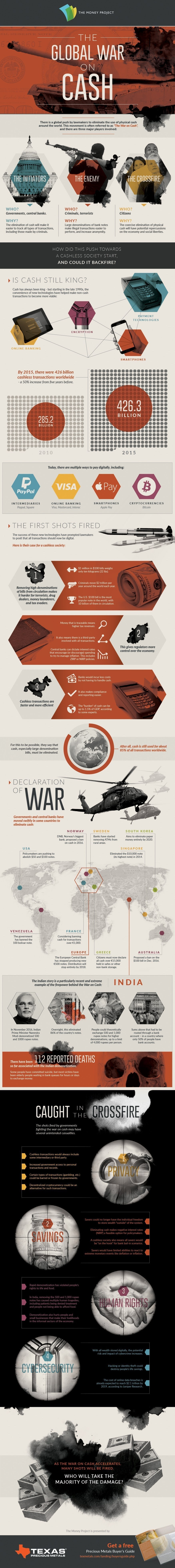 The Global War on Cash #Infographic