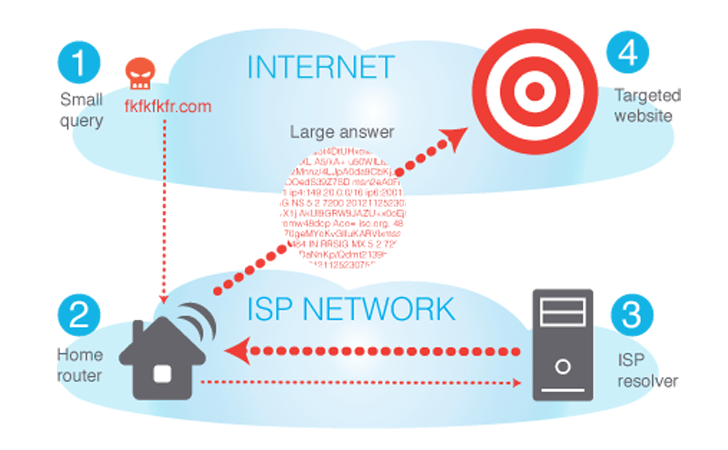 Millions of Vulnerable Routers aiding Massive DNS Amplification DDoS Attacks