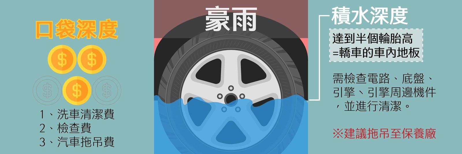 豪雨天遇到泡水,積水可能會有半個輪胎高,要小心電路、底盤、引擎、引擎周邊機件,需要付出檢查費用