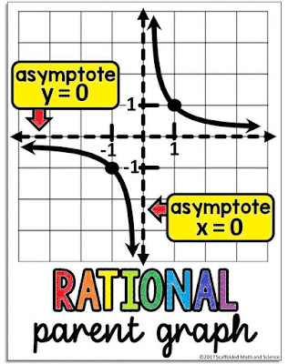 rational functions parent graph from an Algebra 2 word wall