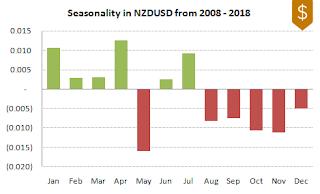 NZDUSD FX Seasonality 2008-2018