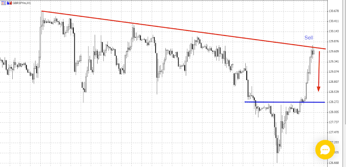 GBPJPY Sell 4th Sep 2019