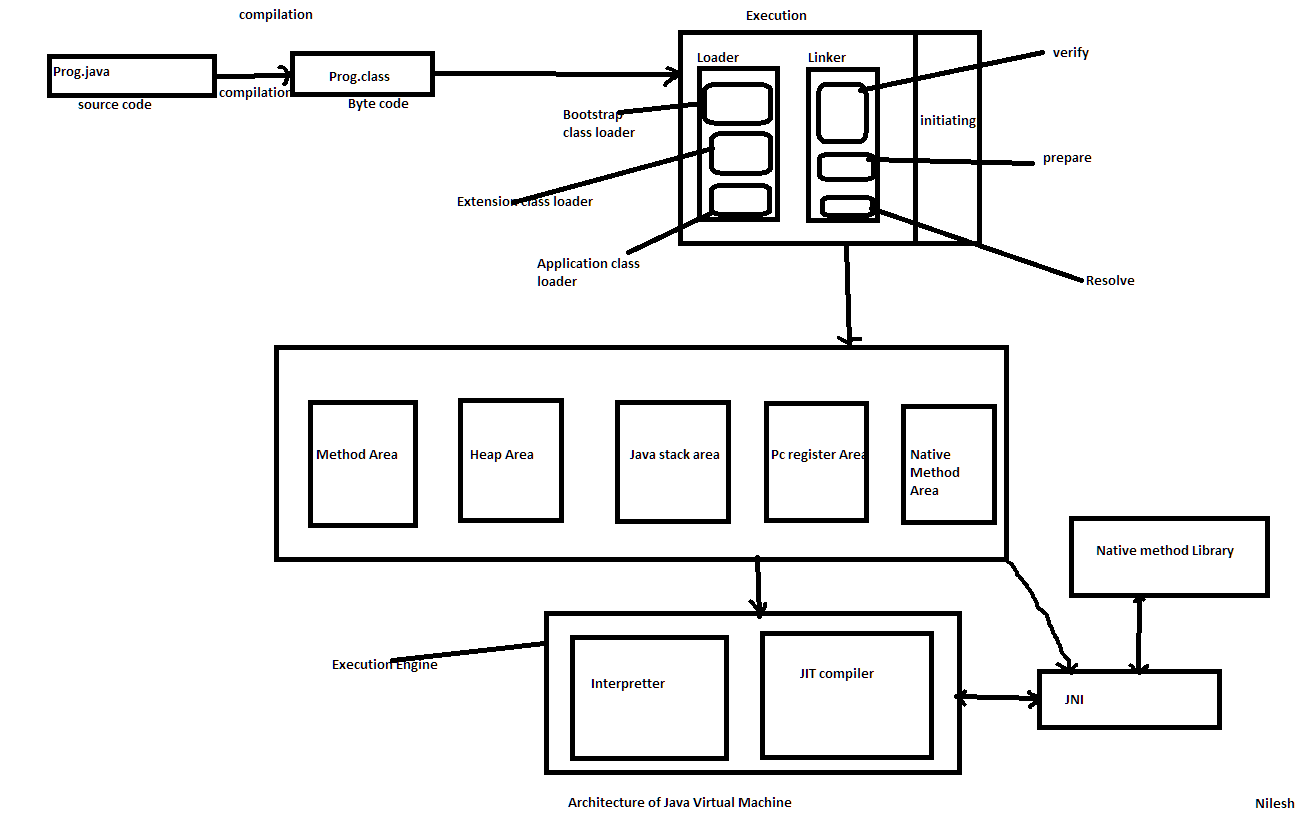 hight resolution of jvm architecture