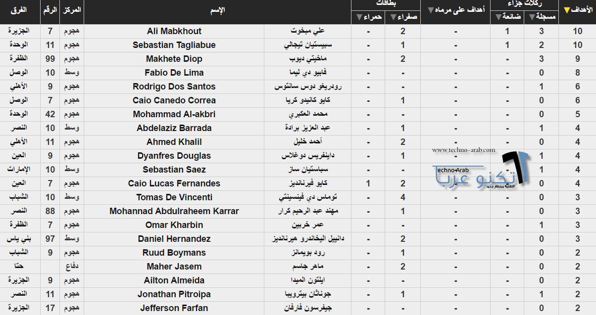 ترتيب هدافي دوري الخليج العربي 2017