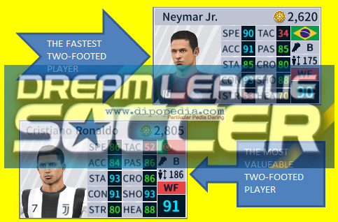 Image for Top 10 Fastest Two-Footed Dream League Soccer 2019 Players