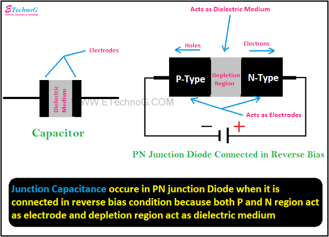junction capacitance in diode