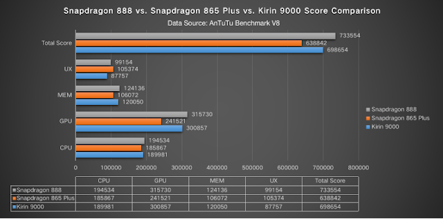 Here's How Snapdragon 888 Performs Against Snapdragon 865 and Kirin 9000 as Per Antutu Benchmarks