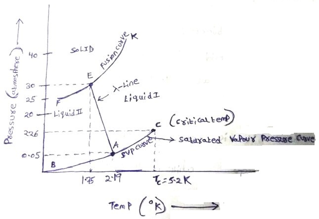 Conceptual physics all about helium i helium ii the phase equilibria of helium are represented diagrametically in fig ccuart Gallery