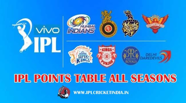IPL Points Table All Seasons