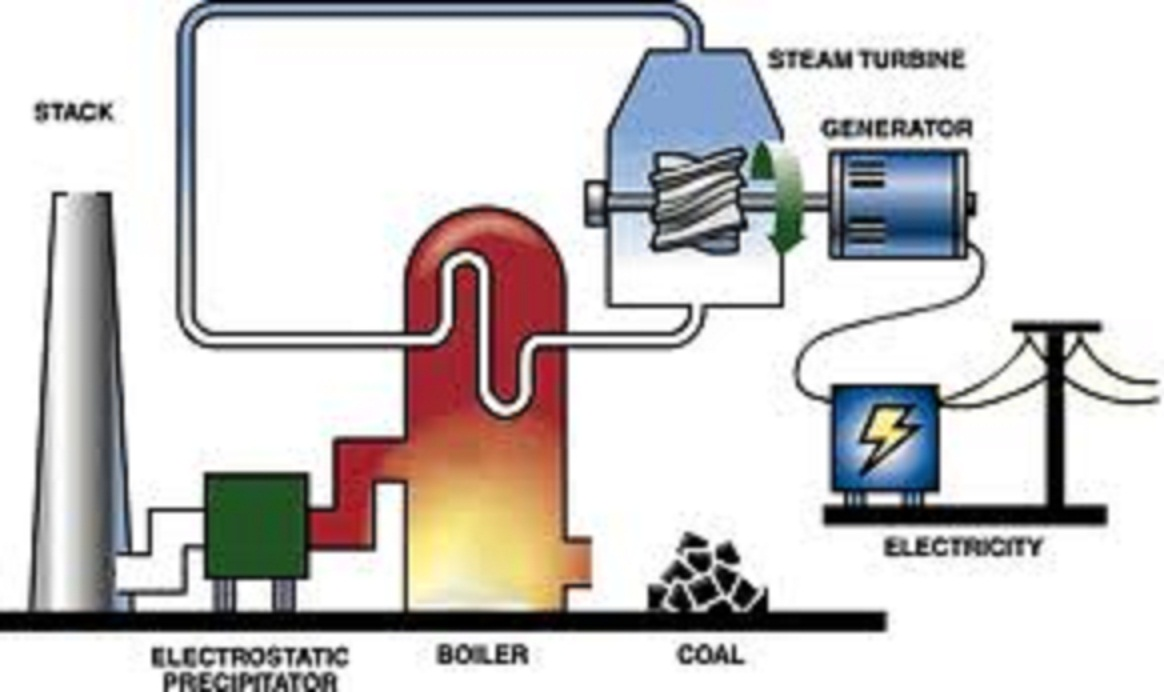 biomass energy plant diagram - photo #14