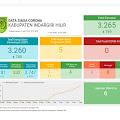 Update Covid-19 di Inhil per 5 April, ODP Terus Alami Kenaikan