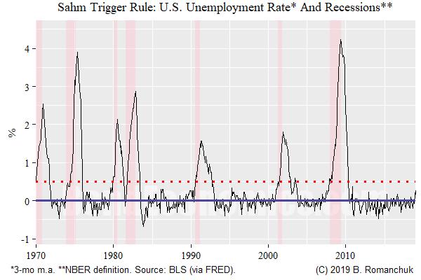 Chart: Sahm Trigger Rule - U.S.