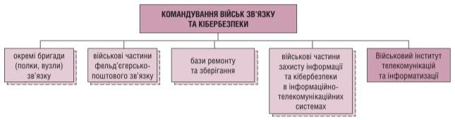 структура Командування Військ зв'язку та кібербезпеки на кінець 2020 року