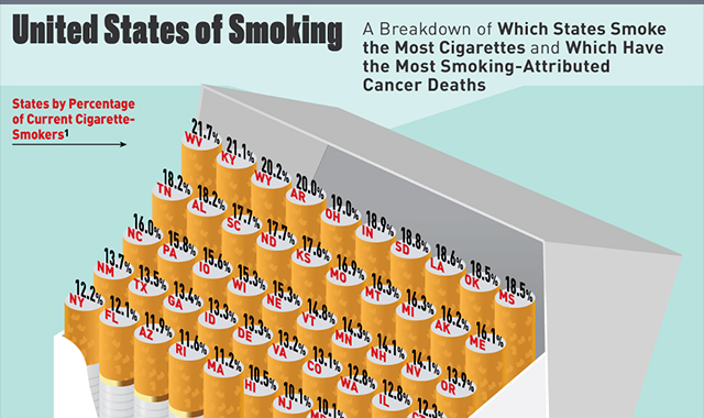 Study: Smokers and Smoking-Related Cancer Deaths by State